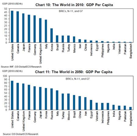 Goldman2_chart_gdp