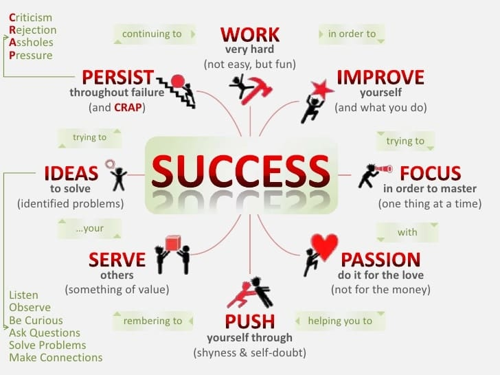 đặc điểm của người thành công
