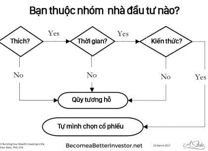 đầu tư chủ động đầu tư thụ động