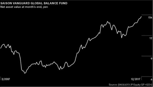 Nakano phải tuân theo các chỉ số và không được đi theo con đường của quỹ ETF.