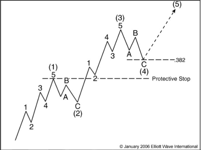 Nếu bạn tìm ra tín hiệu mua tại sóng bốn, điểm đặt lệnh dừng lỗ sẽ ngay dưới đỉnh sóng một.