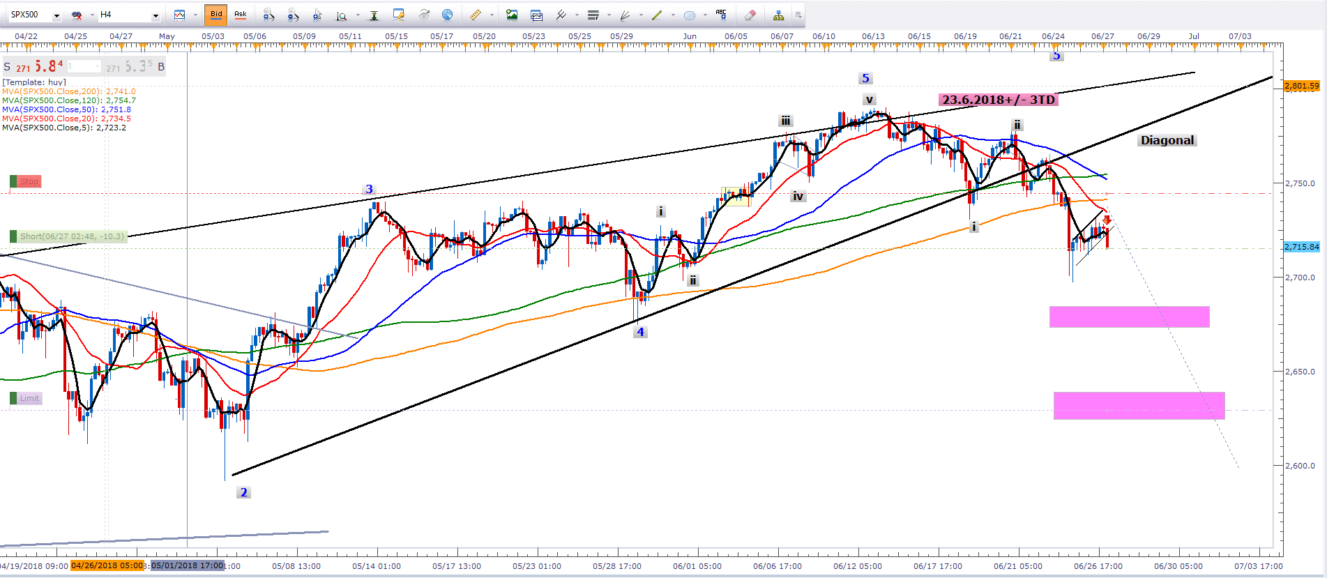Sp500 Diagonal