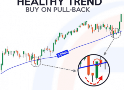 Healthy trend buy on pull back