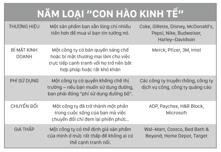 moat con hào kinh tế