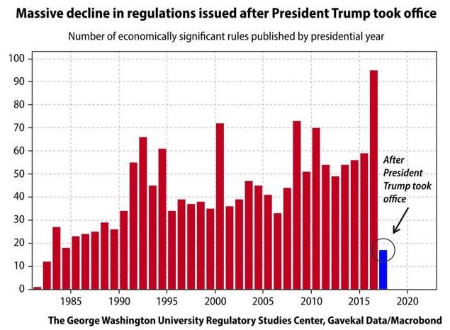 Biểu đồ cho thấy sự suy giảm đáng kể các quy định mới kể từ khi tổng thống Trump tiếp nhận văn phòng tại Nhà Trắng.