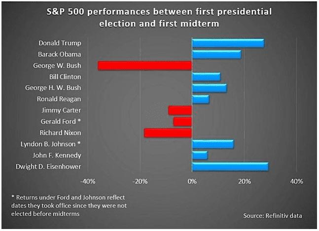 Chỉ số S&P 500 giữa thời điểm các tổng thống đắc cử cho đến thời điểm bầu cử giữa kỳ.