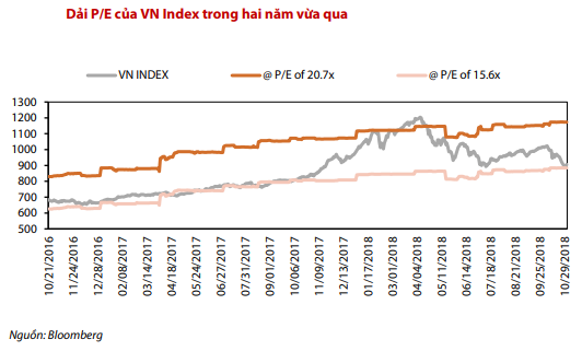 pe vn index