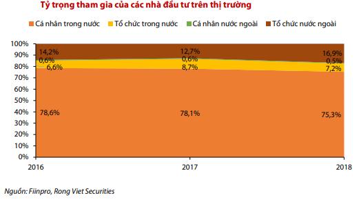tỷ trọng khối nhà đầu tư ngoại và các quỹ ngoại