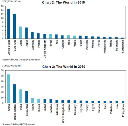 Goldman1_chart_gdp
