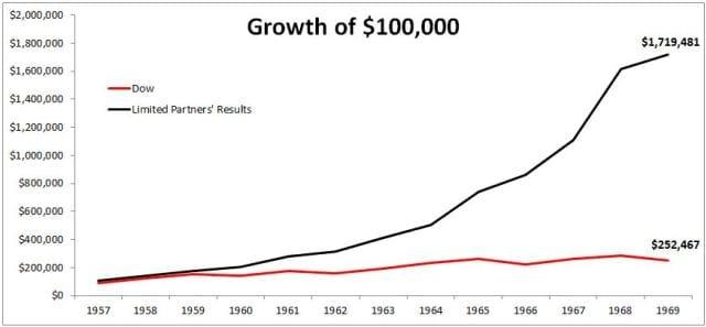 Lý do Warren Buffett đóng cửa quỹ đầu tư đầu tiên dù lợi nhuận đạt gần 60%