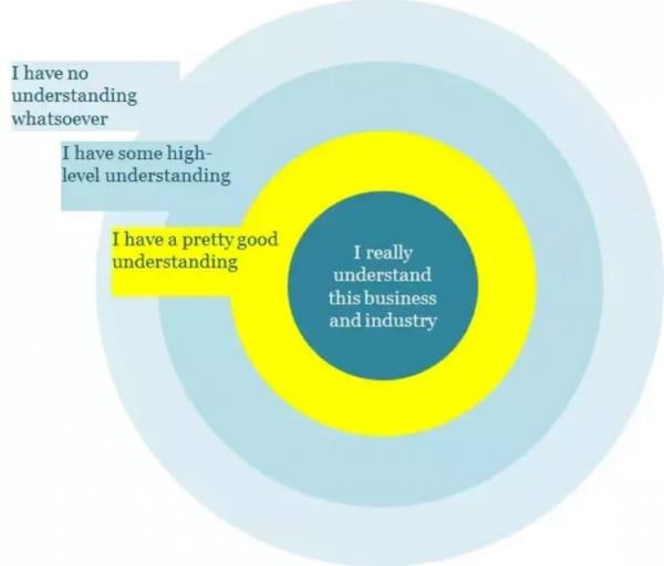 Vòng tròn hiểu biết