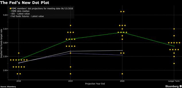 Biểu đồ dot-plot mới của Fed