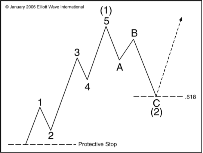 Lệnh dừng lỗ sẽ được đặt ngay dưới sóng (1).