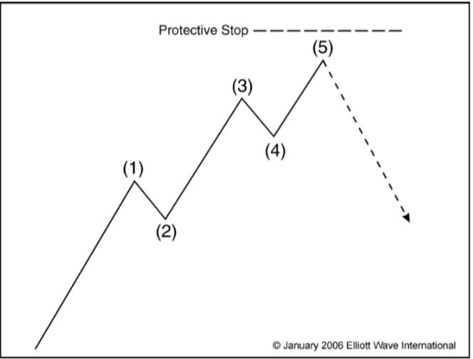 Do đó, lệnh dừng lỗ khi có tín hiệu bán theo sóng chéo là tại điểm mà sóng (5) dài hơn sóng (3).