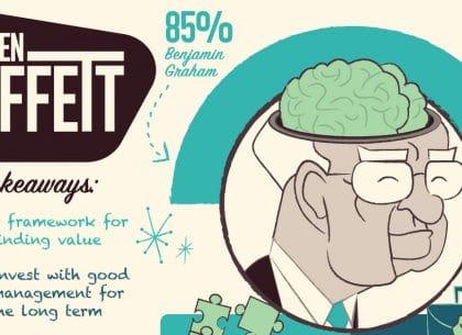 Thâm nhập vào bộ não của Warren Buffett