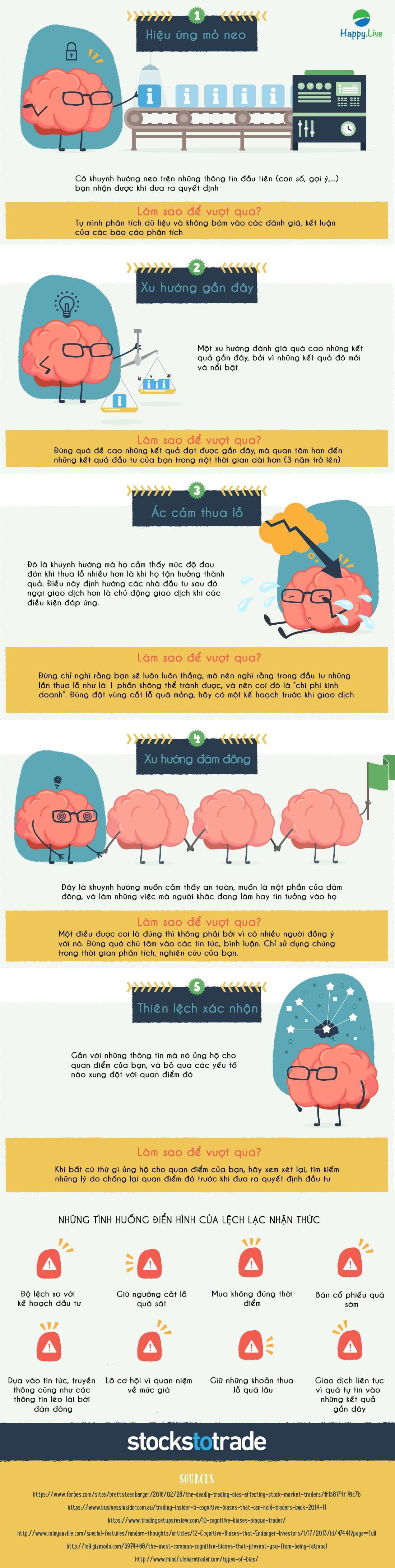 5 lỗi lệch lạc nhận thức của nhà đầu tư