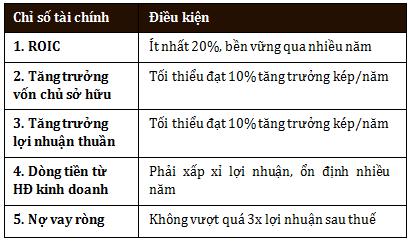 Chọn cổ phiếu theo tiêu chí 4 chữ M của nhà đầu tư Phil Town