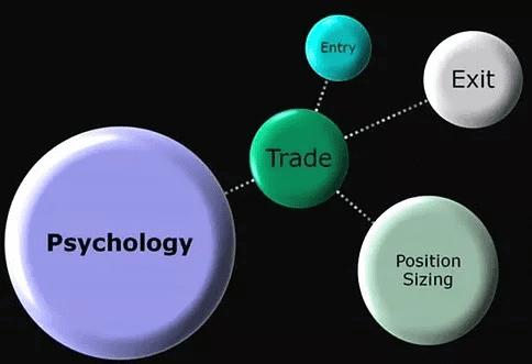 tâm lý giao dịch