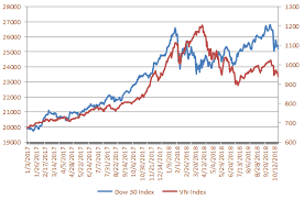 Mối tương quan giữa Dow Jones và Vn-Index