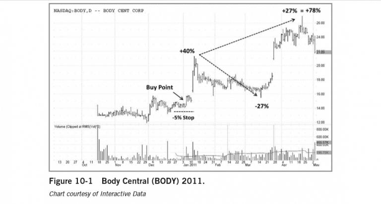 Hình 10-1 Cổ phiếu Body Central (mã Body) năm 2011