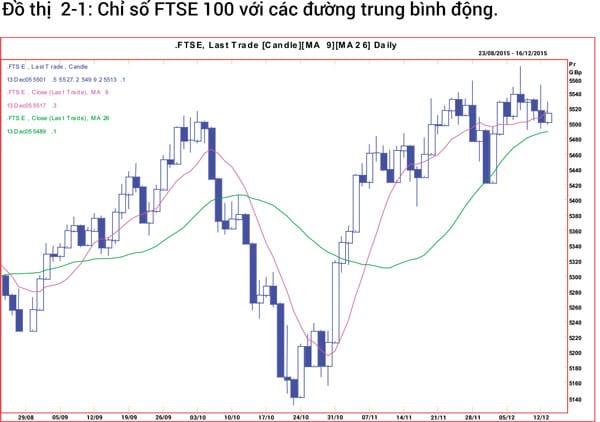 Chỉ số FTSE 100 với các đường trung bình động