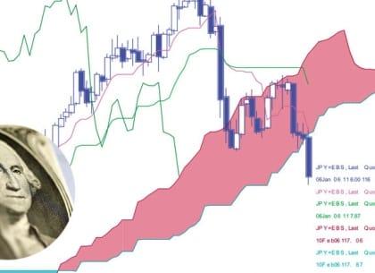 đồ thị euro đô la ichimoku