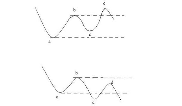 Hai đường chỉ số hình quân