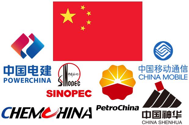 Một số tập đoàn nhà nước lớn của Trung Quốc