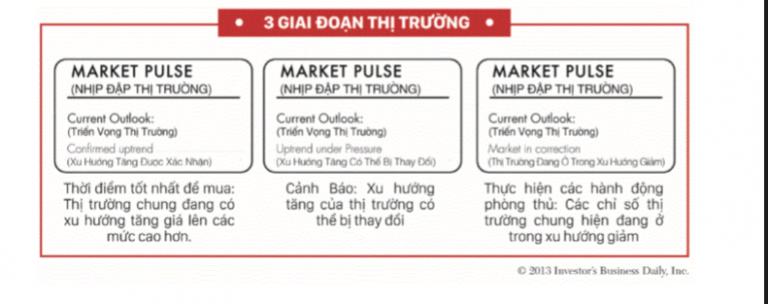 3 giai đoạn thị trường