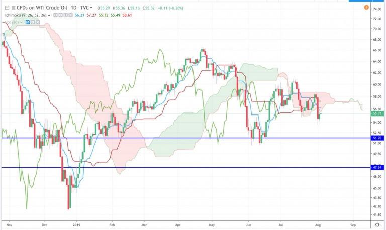 Điểm tin tài chính đầu tuần 5/8/2019