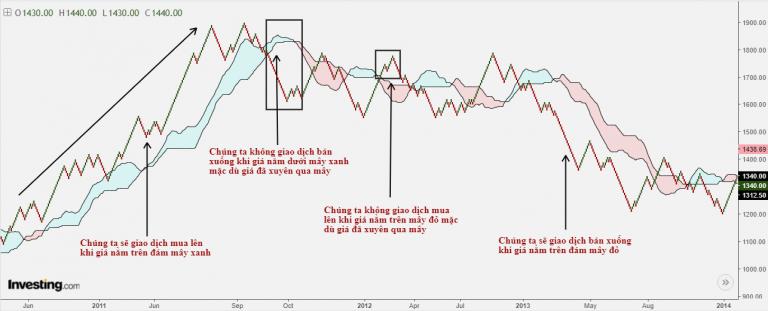 Hệ thống giao dịch Renko chart - mây Kumo: Giá và xu hướng