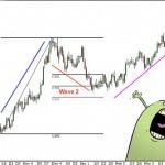 Sóng Zigzag trong kênh giá – cách dùng sóng Elliott cực kỳ đơn giản và hiệu quả