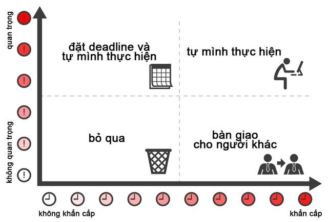 20 cách giúp bạn quản lý thời gian hiệu quả (phần 1)