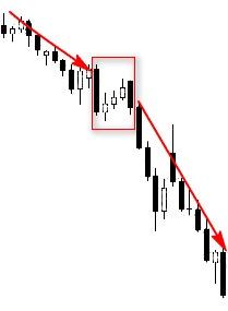 CHỨNG KHOÁN ABC: Mẫu hình nến Giảm giá ba bước (Falling three methods)