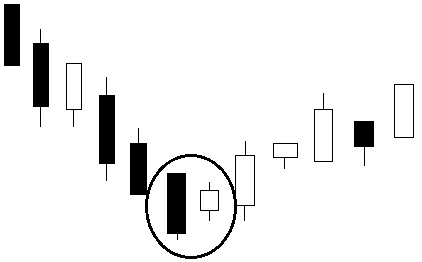 CHỨNG KHOÁN ABC: Mẫu hình nến Harami tăng (Bullish Harami)