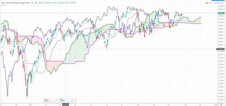 Điểm tin tài chính đầu tuần ngày 28/10/2019