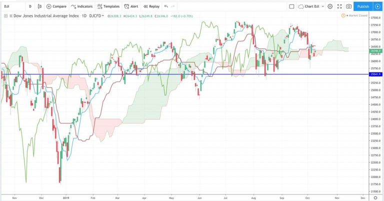 Điểm tin tài chính ngày 10/10/2019