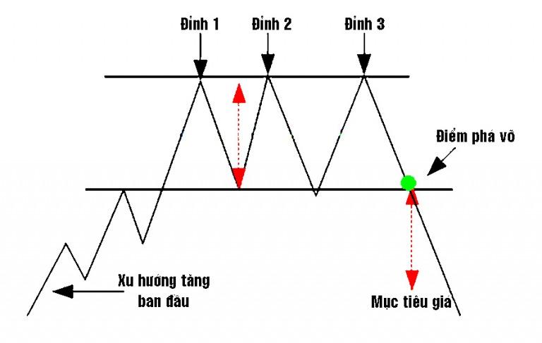 CHỨNG KHOÁN ABC: Mẫu hình giá ba đỉnh (Triple tops)