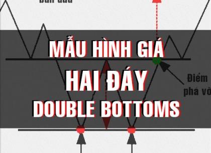 CHỨNG KHOÁN ABC: Mẫu hình giá hai đáy (Double bottoms)