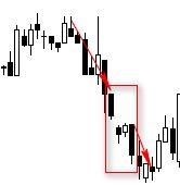 CHỨNG KHOÁN ABC: Mẫu hình nến khoảng trống giảm giá Tasuki (Downside gap Tasuki)