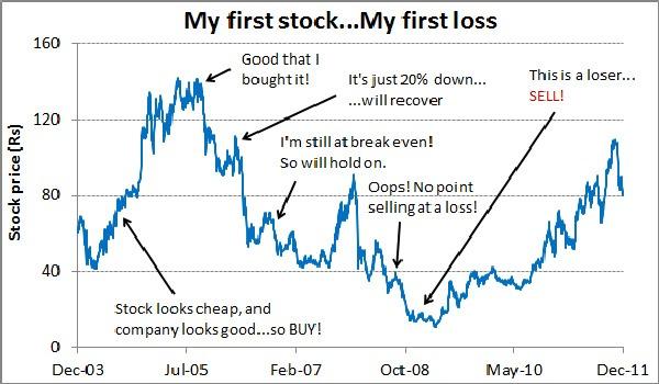 Cú thua lỗ đau đớn lần đầu tiên trên thị trường chứng khoán và bài học của tôi