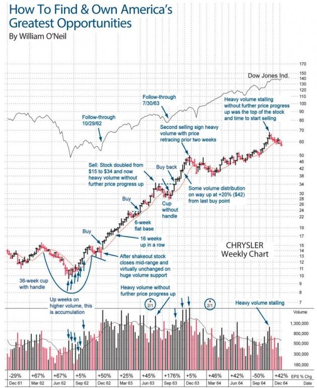 [Đầu tư CANSLIM thực chiến] Kinh nghiệm mua siêu cổ phiếu Chrysler của William O'Neil