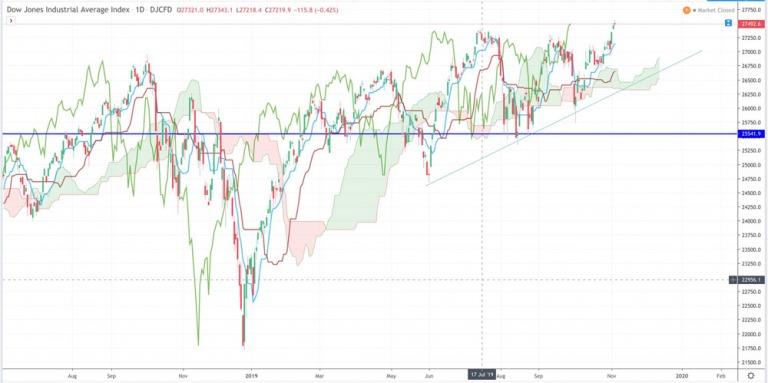 Điểm tin tài chính ngày 6/11/2019