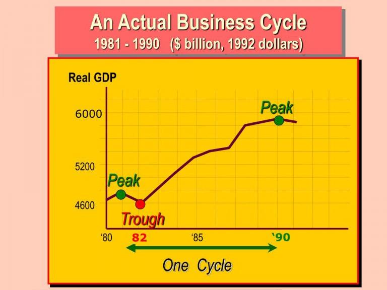 Giai đoạn chạm đáy trong chu kỳ kinh tế là gì?