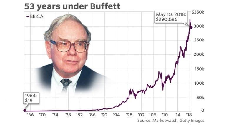 Charlie Munger - Phương pháp đầu tư của Benjamin Graham là một thất bại