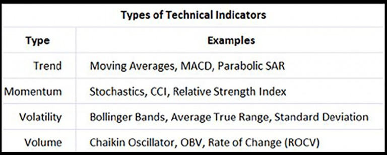 CHỨNG KHOÁN ABC: Các chỉ báo kỹ thuật (Indicators)