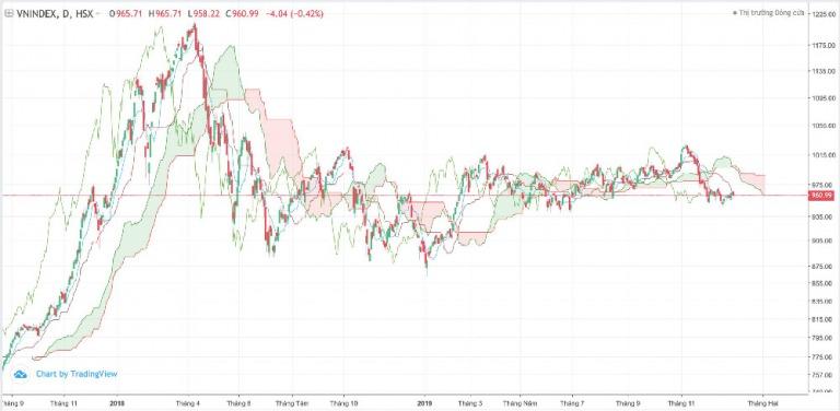 Điểm tin tài chính giao dịch đầu tiên của năm mới 2020 2/1/2020