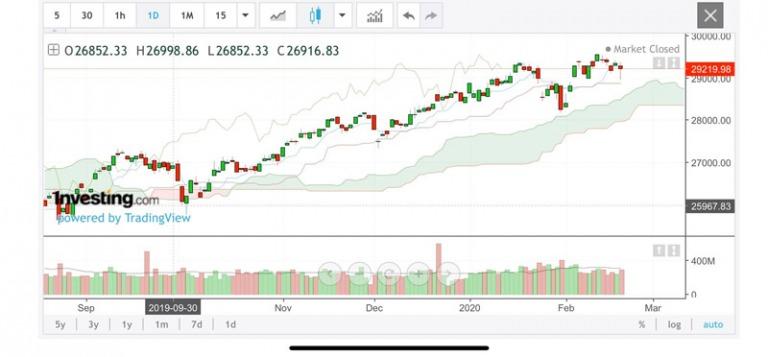 Điểm tin tài chính ngày 21.2.2020