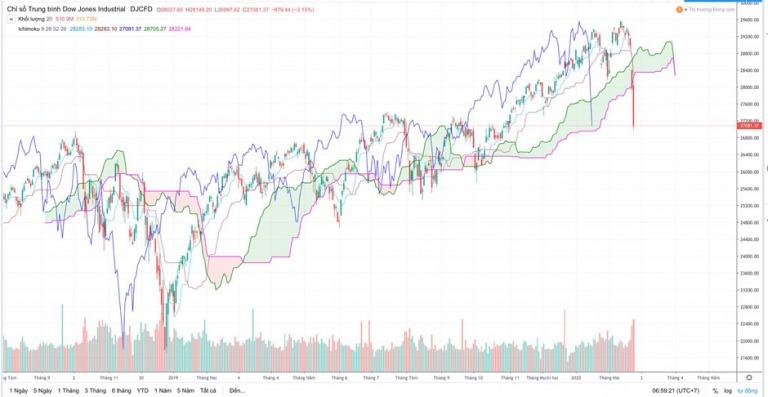 Điểm tin tài chính ngày 26/2/2020