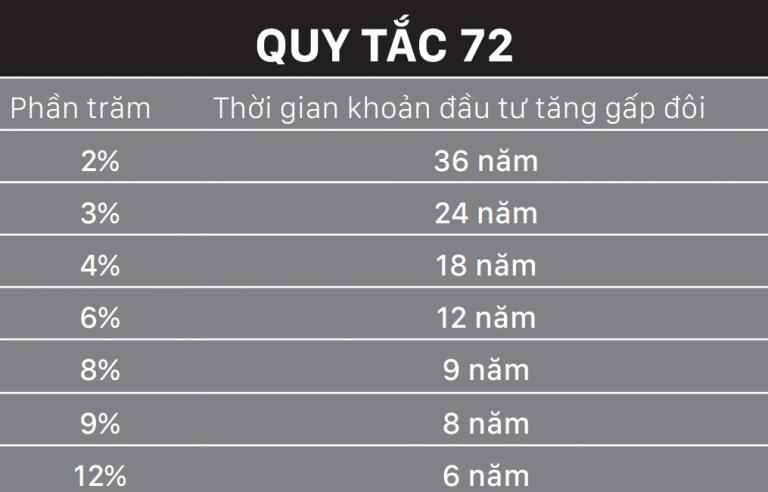 Quy tắc 72 là gì? Vì sao nhà đầu tư phải hiểu rõ quy tắc 72